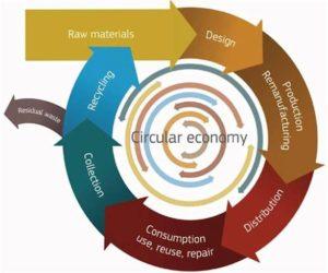 GOZ = circular economy