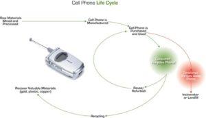 utylizacja zużytych telefonów